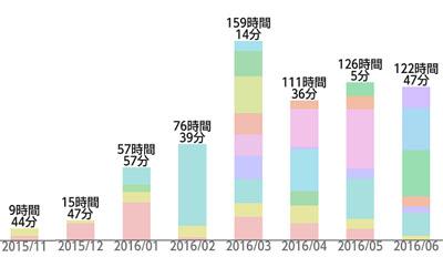 29年度(2016年)東大編入試験に合格したかず氏のスタディプラス