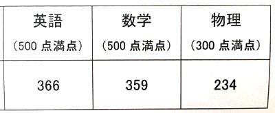 29年度(2016年)高専から東大編入試験に合格したlynte氏の成績開示
