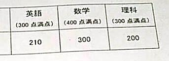 令和2年度(2019年)東大編入試験に合格したしゃけ氏氏の成績開示